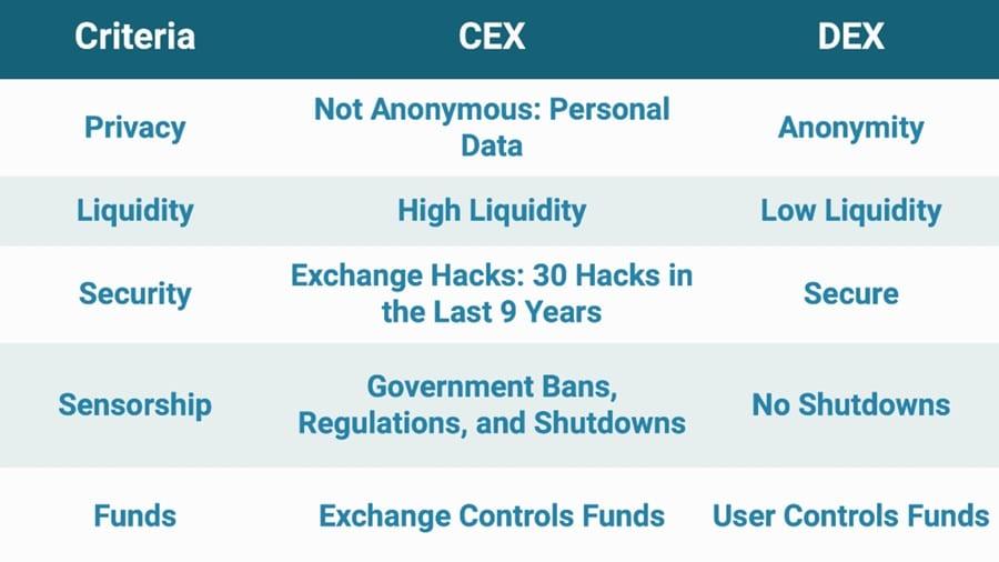 CEX vs DEX