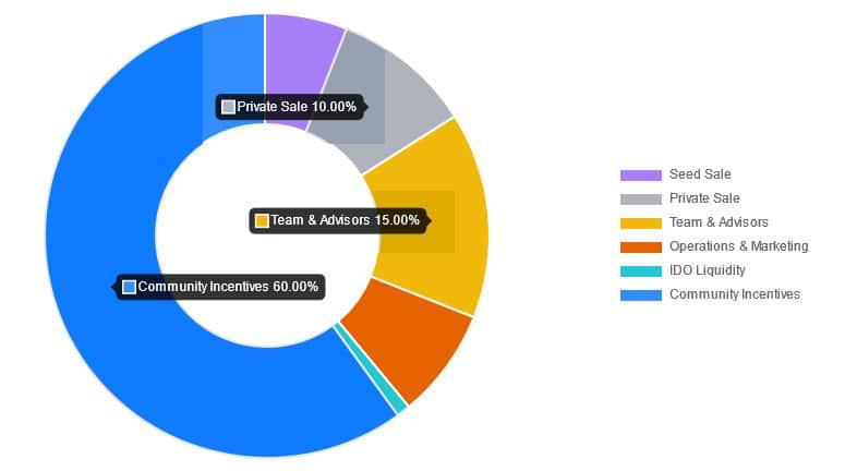 DODO Token Distribution