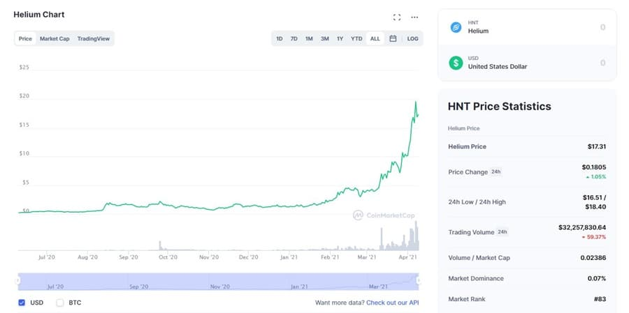 HNT Price