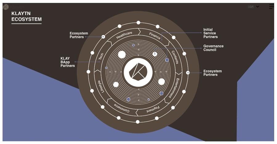 Klaytn Ecosystem