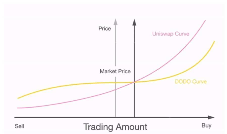 Liquidity Curve