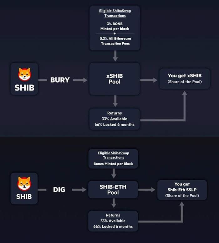 Shibu Overview