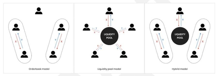 Token Exchange