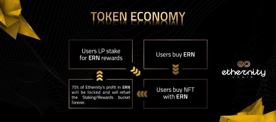 ERN Token Economy