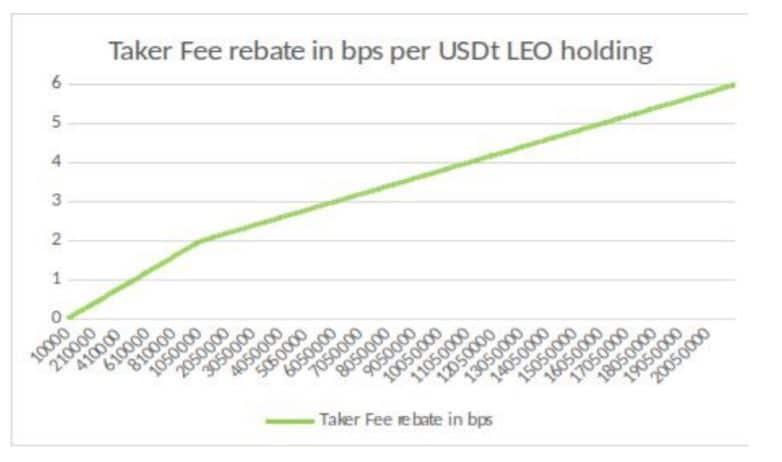 LEO Bitfinex Rebate