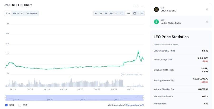 LEO Chart