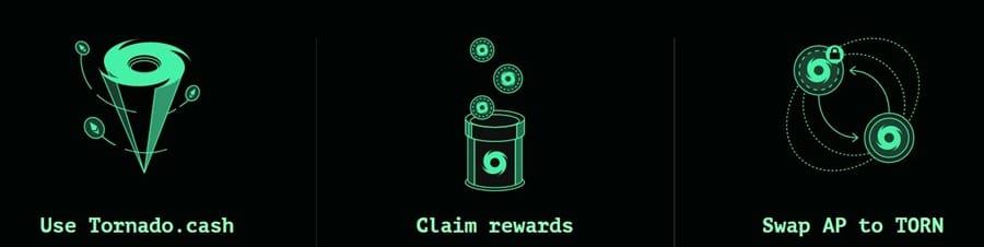 Tornado Cash Mining