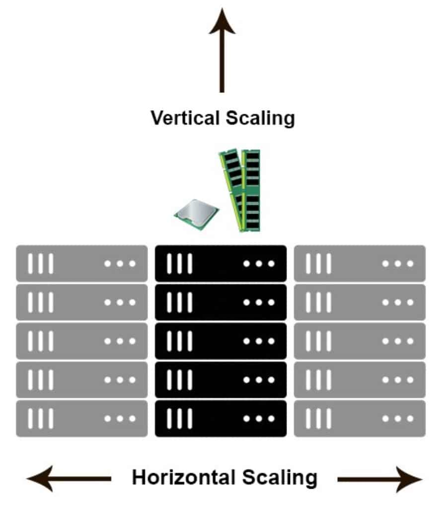 Vertical Scaling