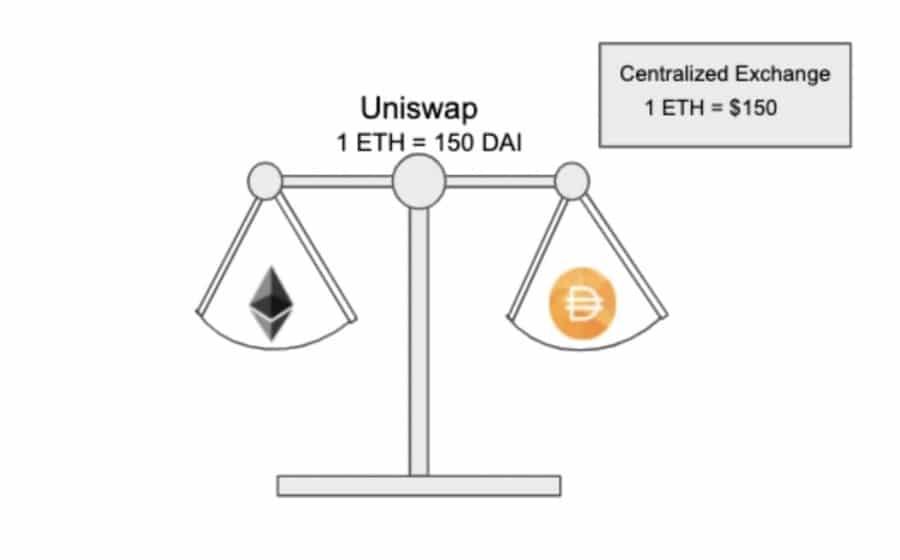 ETH DAI Uniswap Scale