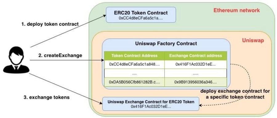 Exchange Contract Uniswap
