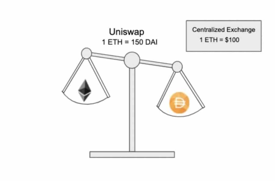 Unbalanced Liquidity Pool Uniswap