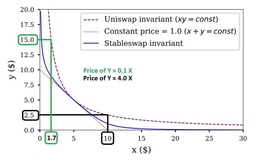 Uniswap Formula Graph