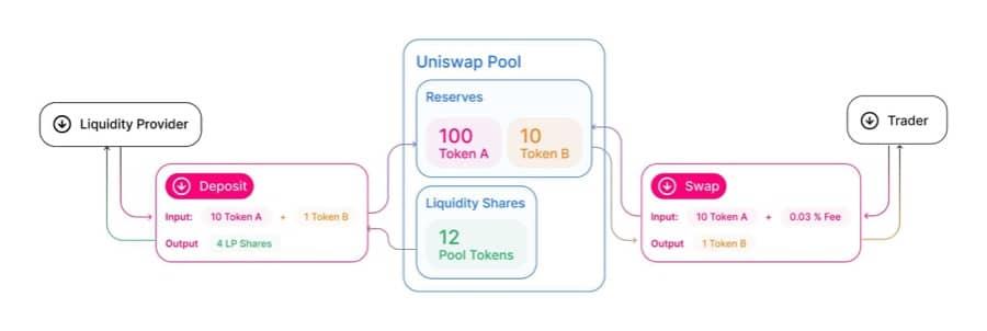Uniswap Pooling System