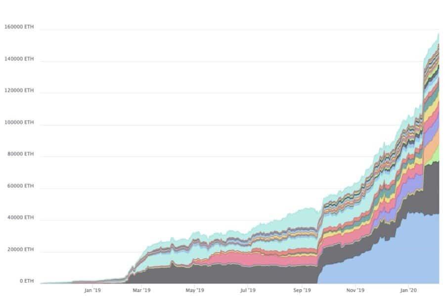 V1 Liquidity Growth