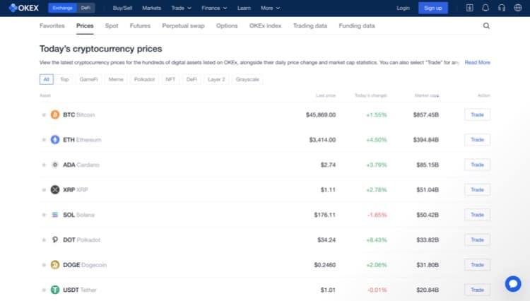 OKEx Markets