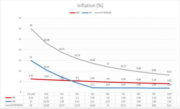 ARK Inflation Rate