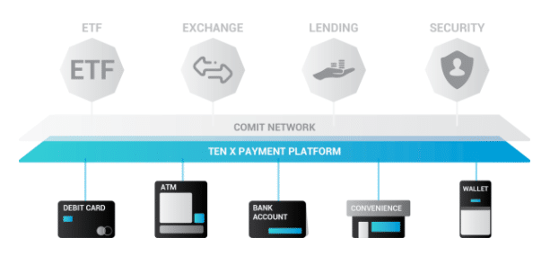 TenX Payment platform
