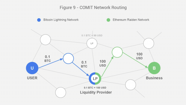 COMIT network routing