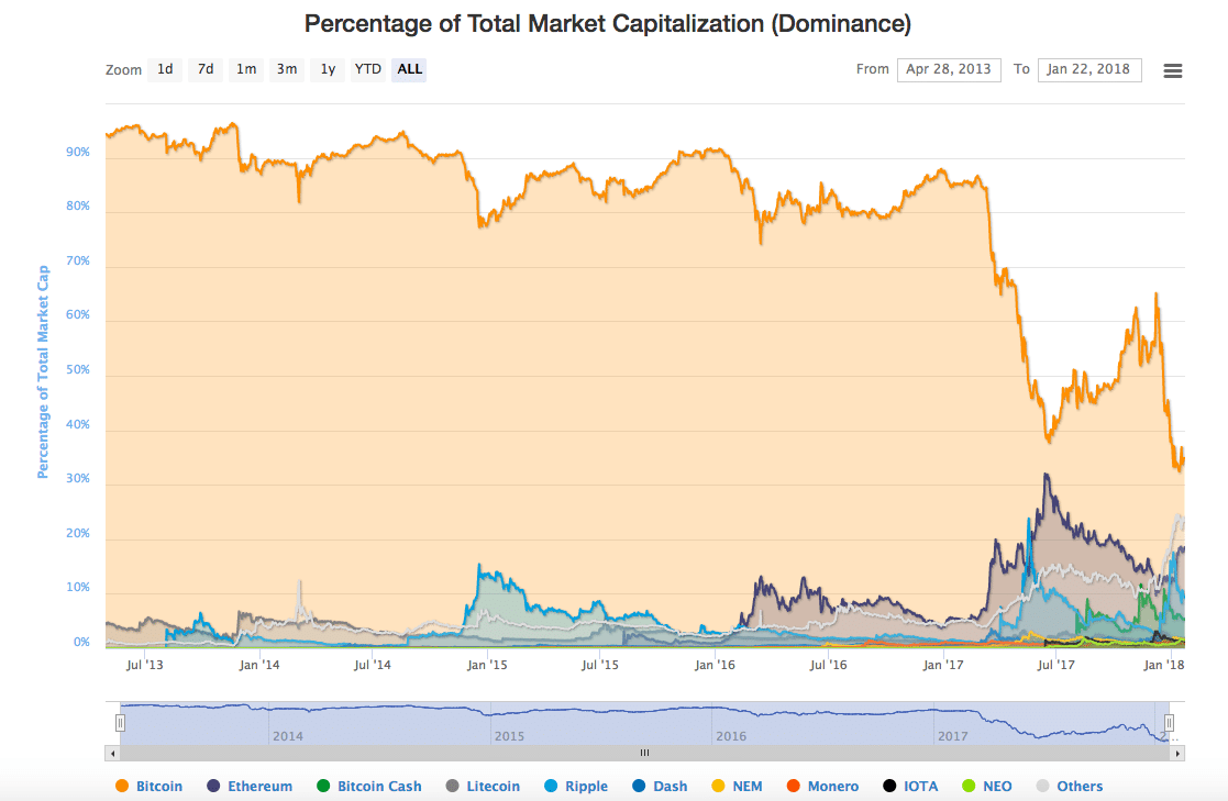 cryptocurrency market dominance