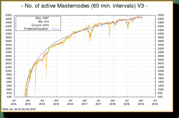 Number of Dash Masternodes (Jan '19)