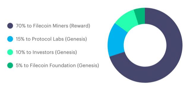 filecoin token distribution