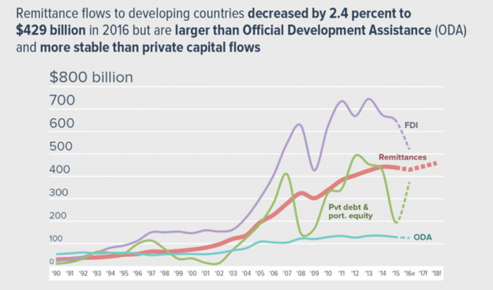 Remittance Statistics via the World Bank