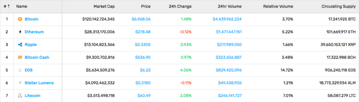 Cryptocurrency Market Stats (8/31/18)