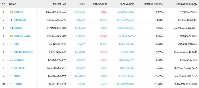 Market Stats (8/3/18)