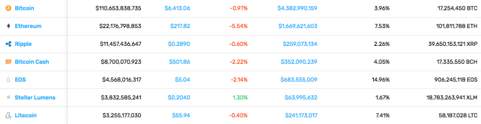 Cryptocurrency Market Stats (9/7/18)
