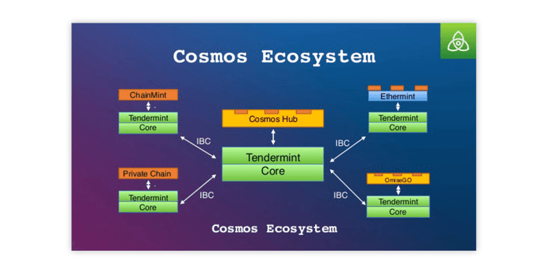 Tendermint and Cosmos Ecosystem