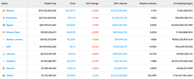 Cryptocurrency Market Stats (11/9/18)