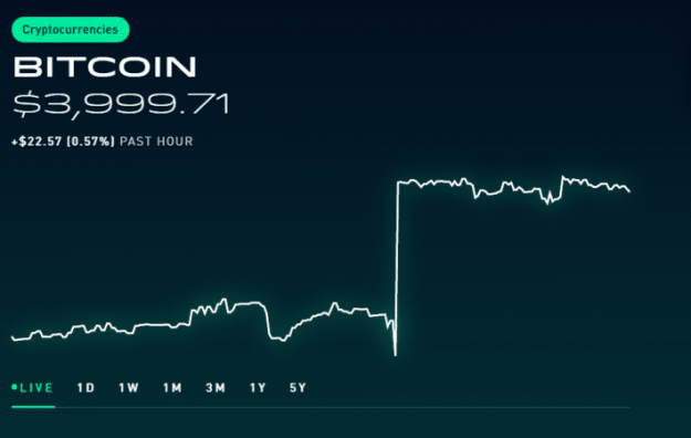 Robinhood Coupon Savings 2020