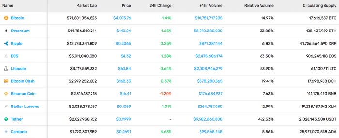 Cryptocurrency Market Stats (3/29/19)