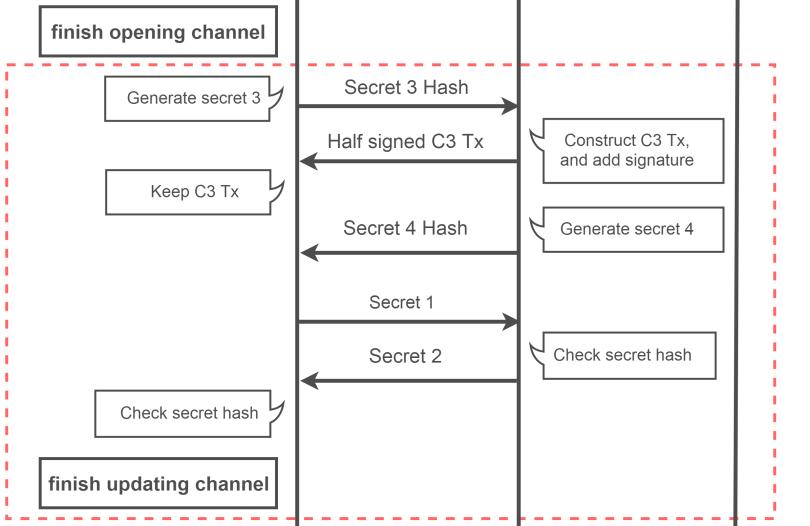 SequenseDiagram_4