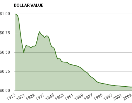 coinflation silver value