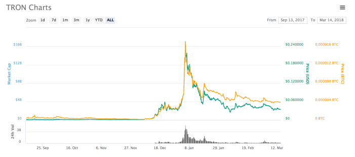what is the current price of Tron