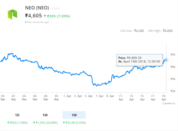 Neo (NEO) prices back to global average in india