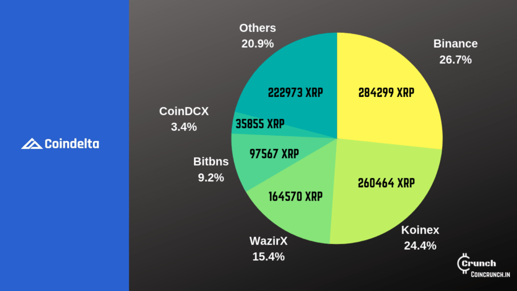 XRP withdrawals from Coindelta to koinex, binance, wazirx, bitbns