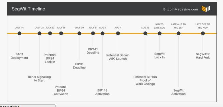 SegWit Timeline, Price Rally