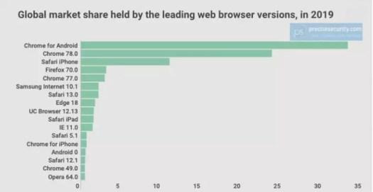 statistique Google Chrome