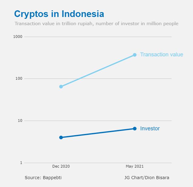 インドネシアは中国のような暗号通貨を禁止しない、大臣は暗号貿易が急上昇すると言います