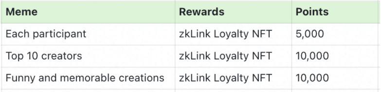 zkLinkは、Testnetの立ち上げ時に500万ドルのNFTロイヤルティプログラムを明らかにしました