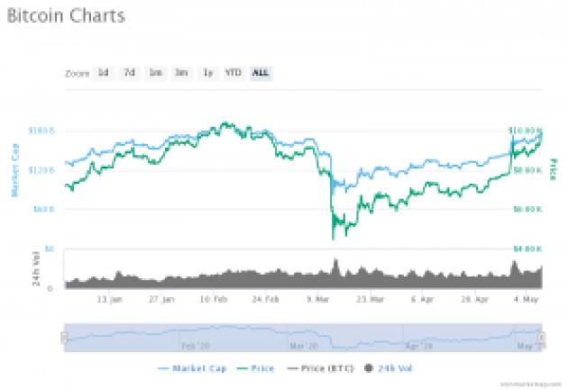 Bitcoin YTD