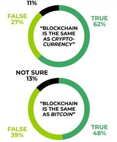 Term Blockchain survey chart