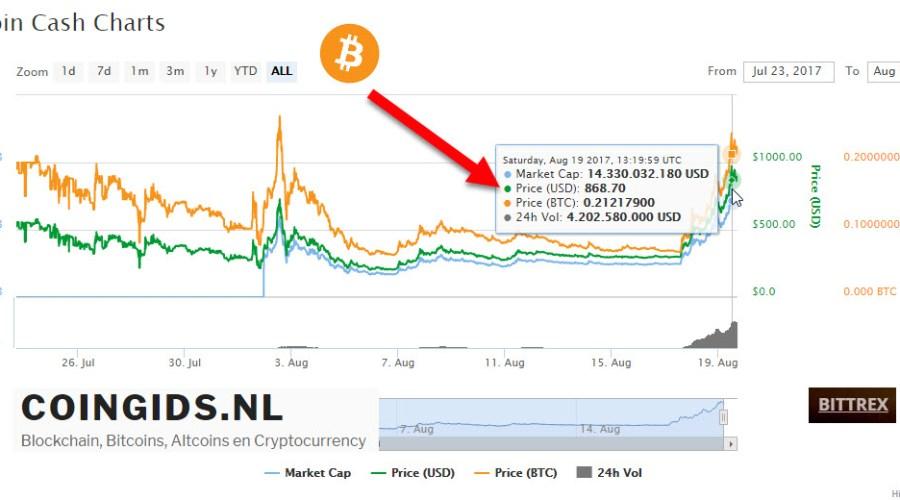 Bitcoin Cash kopen? Binnen 24 uur verdubbeld naar ruim 800$