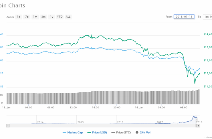16 jan bitcoin price chart
