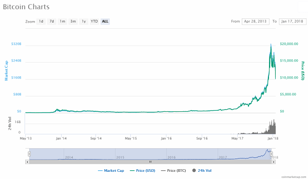 bitcoin price chart 17 jan