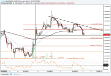 GNT/USD - SHORT TERM - DAILY CHART