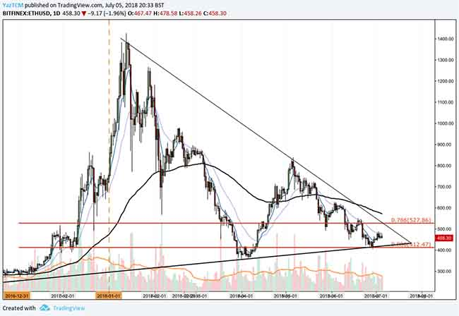 ethereum price analysis 5 july 2018
