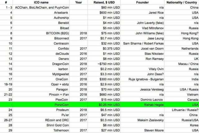 cryptocurrency top 100 coins that are a scam